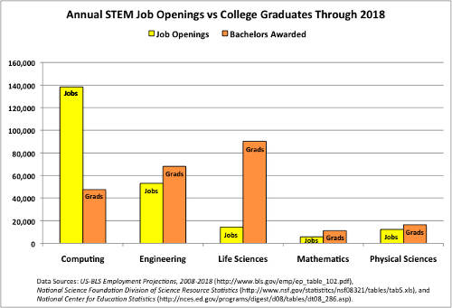 2008–2018 projected to show 3:1 jobs to workers in computing, while every other STEM field has more workers than jobs; computing also has almost 2/3 of the total STEM jobs.