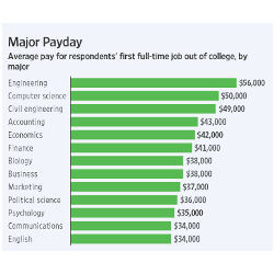 What the Paycheck of a 2016 Engineering Grad Will Look Like