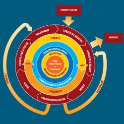 the Digital Curation Center's Curation Lifecycle Model