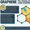 Graphene: The Nano-size Material with a Massive Future