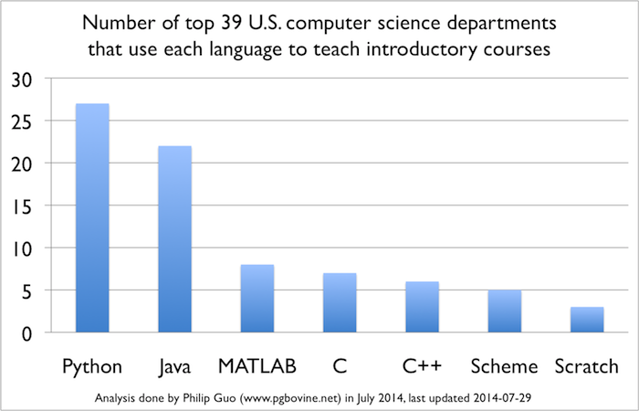 Botany top communication schools in us