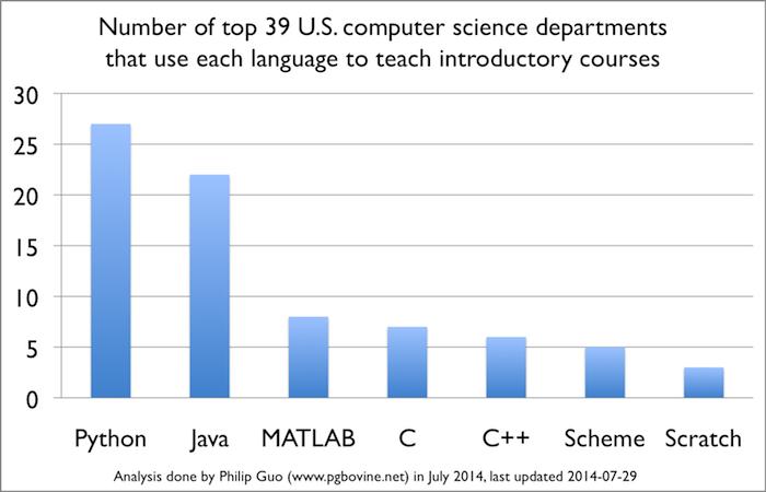 Computer Programming college top 4