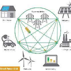 The elements of a smart grid.