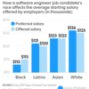 Being Black in Tech Can Cost You $10K a Year