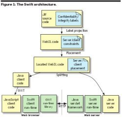 The Swift architecture