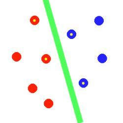 green hyperplane between red and blue points