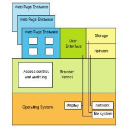 OP Web Browser subsystems