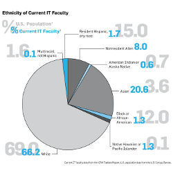 IT faculty and U.S. census data