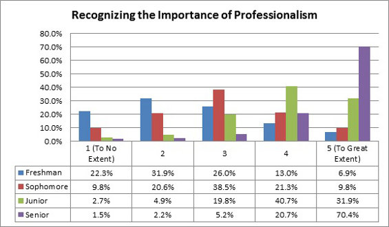 Recognizing the Importance of Professionalism