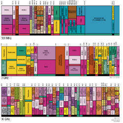U.S. frequency allocations of the radio spectrum