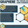 Graphene: 'miracle Material' Will Be in Your Home Sooner Than You Think