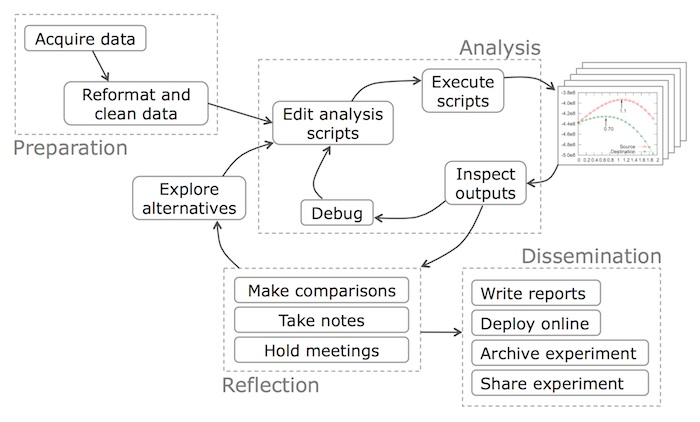 Data science workflow overview and challenges blogcacm the data science workflow ccuart