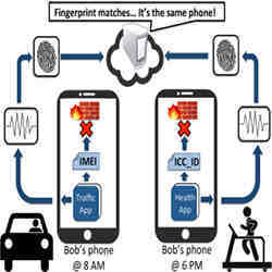 New research suggests smartphone sensors contain fingerprints.