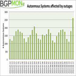 The trend over time of autonomous systems affected by outages.