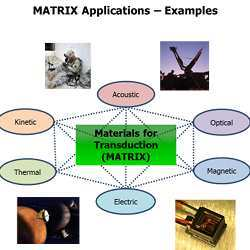 Potential MATRIX applications.