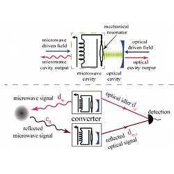 At top, a schematic of the electro-opto-mechanical converter in which driven microwave and optical cavities are coupled by a mechanical resonator. At bottom, microwave-optical quantum illumination using EOM converters.