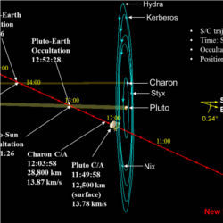 Pluto encounter trajectory