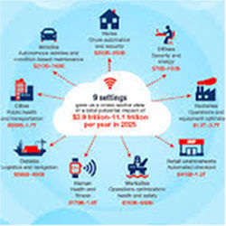 McKinsey Internet of Things
