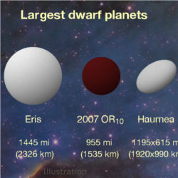 Largest unnamed body in solar system