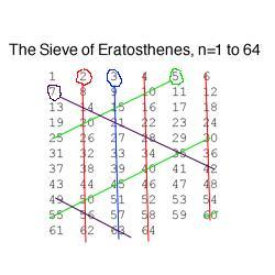 An illustration of the sieve of Eratoshthenes.