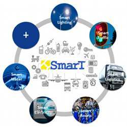 Major smart city systems.