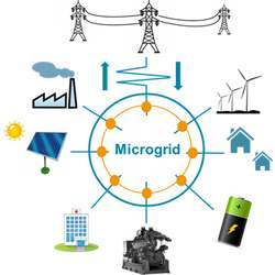 Components of a microgrid.