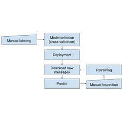 Process diagram for hate speech detection.