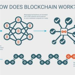 Blockchain simplified