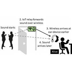 How the noise-cancelling technology works.