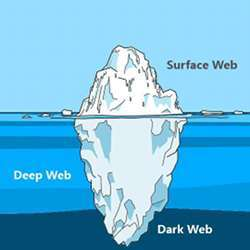 An illustration of the segments of the World Wide Web: the surface web, Deep Web, and Dark Web.