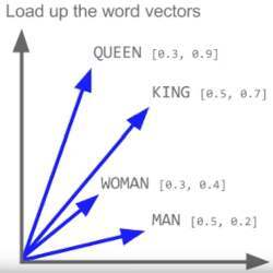 In Word2Vec, each word is a vector.