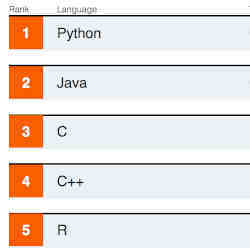 Python continues to top the list.