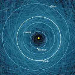 The orbits of Mercury, Venus, Earth, Mars, and more than 1,000 Potentially Hazardous Asteroids.