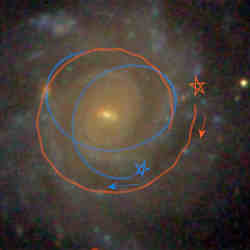 The blue star is scattered several times. The orange star is captured by the gravity of a clump and moves around it.