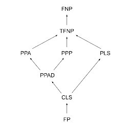 A diagram of the inclusions between subclasses of TFNP.